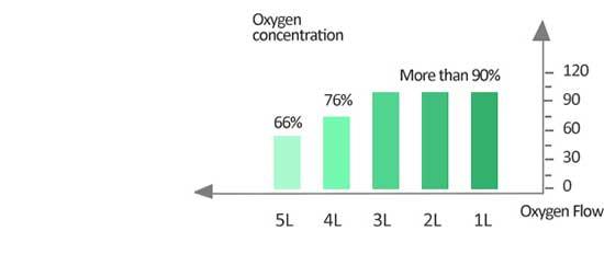oxygen concentration >93%